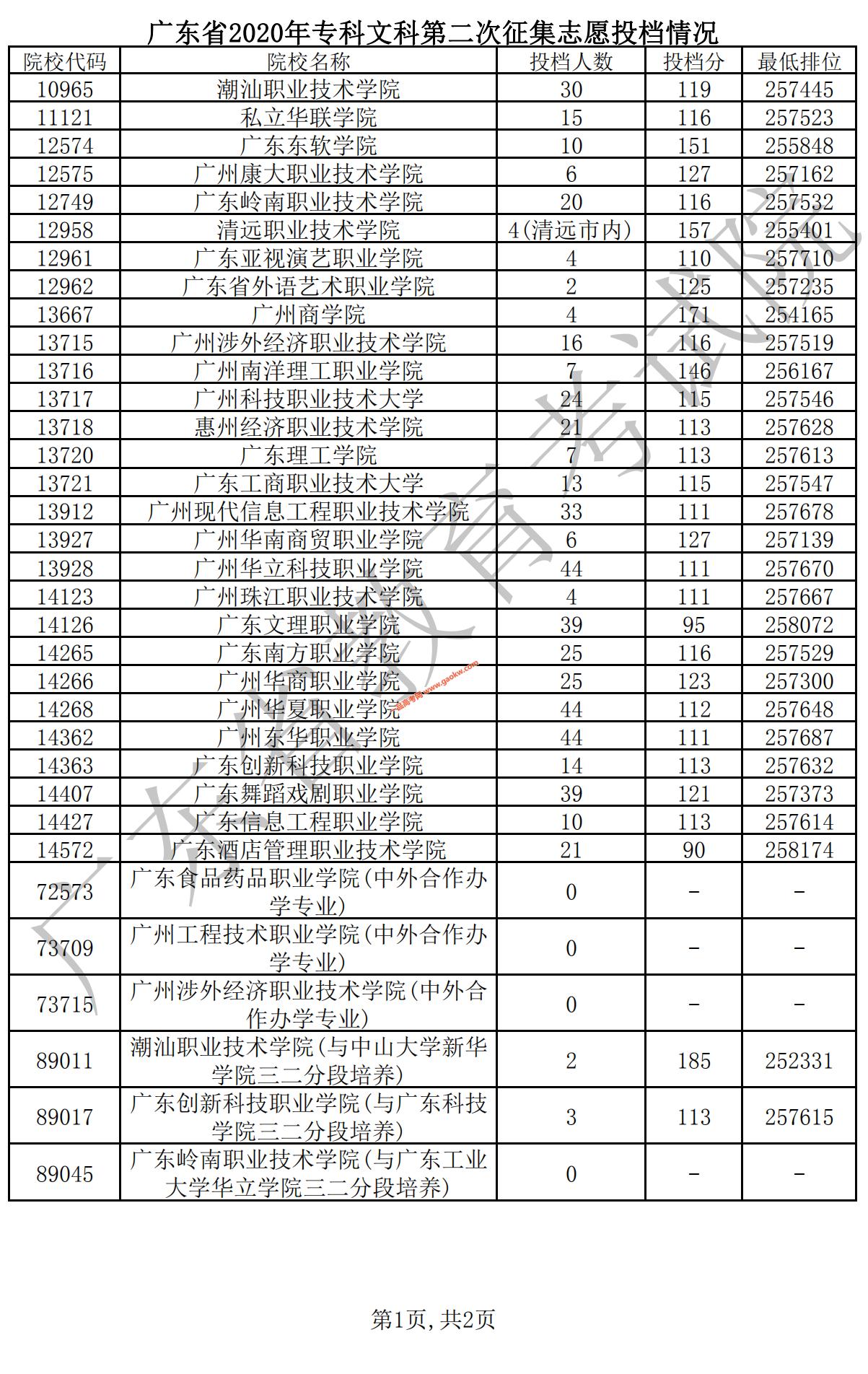 广东省2020年专科文科第二次征集志愿投档情况