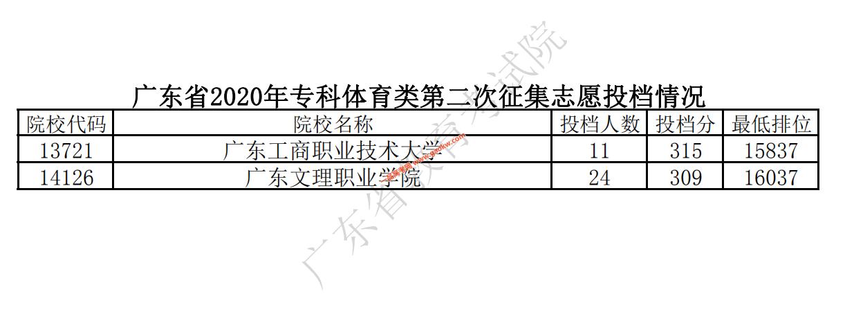 广东省2020年专科体育类第二次征集志愿投档情况