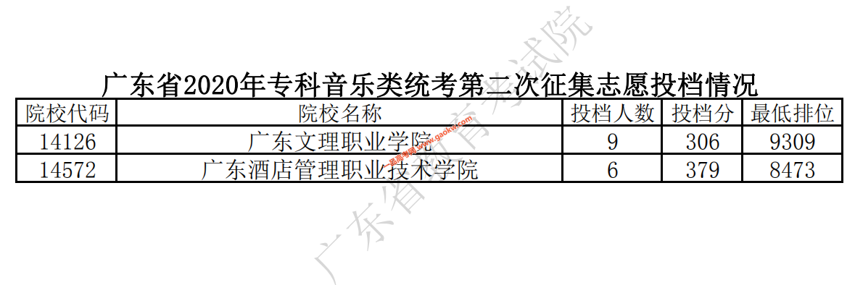 广东省2020年专科音乐类统考第二次征集志愿投档情况
