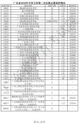 广东省2020年夏季高考录取专科第二次征集志愿投档分数线