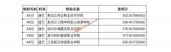 2020年黑龙江艺术类高职(专科)批A段征集志愿投档分数线