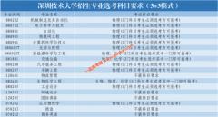 深圳技术大学招生专业选考科目要求