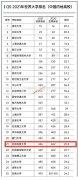 全球排名进步16位 | 北京科技大学连续进入世界大学排行榜500强!