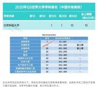 北京科技大学10个学科进入QS世界大学学科排名前500