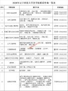 2020年辽宁科技大学招生咨询联系方式