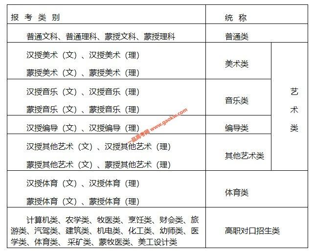 2021年内蒙古高考报名信息采集办法