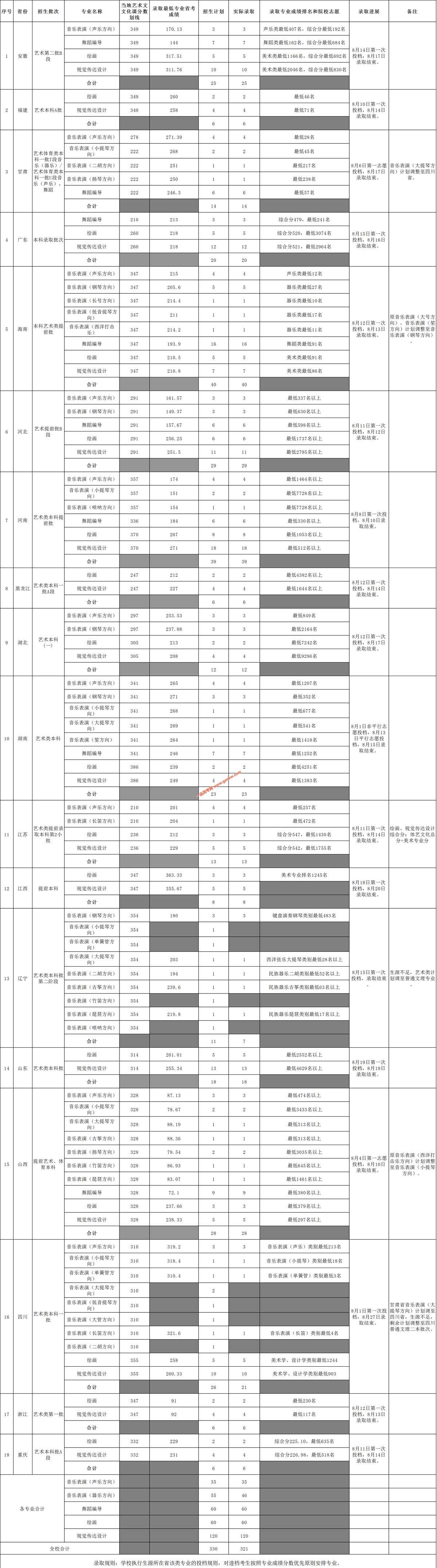 海南大学2020年艺术类专业录取分数线