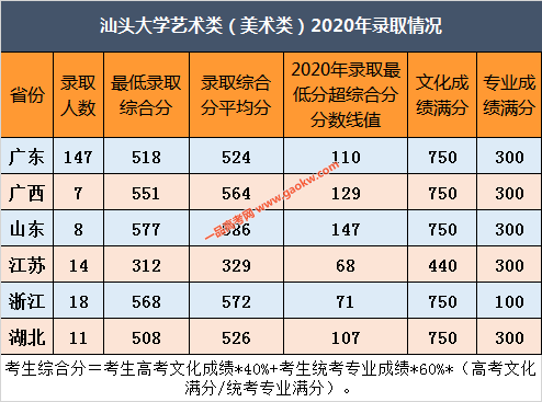 汕头大学艺术类(美术类)2020年录取情况(已完成)