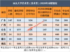 汕头大学艺术类(美术类)2020年录取分数线