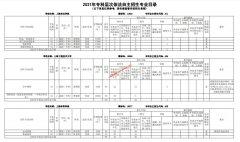 2021年上海市部分普通高校专科自主招生志愿填报即将开始