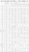 西南大学2020年各省录取分数线(提前批次)