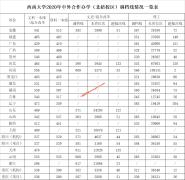 西南大学2020年各省录取分数线(中外合作办学)