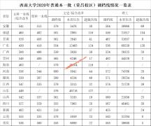 西南大学2020年各省录取分数线(荣昌校区本一批次)