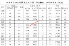 西南大学2020年各省录取分数线(荣昌校区国家专项计划)