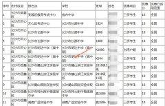 湖南省2021年高考享受其他优惠加分考生名单