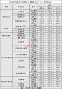 重庆文化艺术职业学院2020年重庆市录取分数线(分类考试)