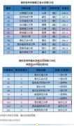 西安理工大学位列2020软科中国大学排名理工类第52位