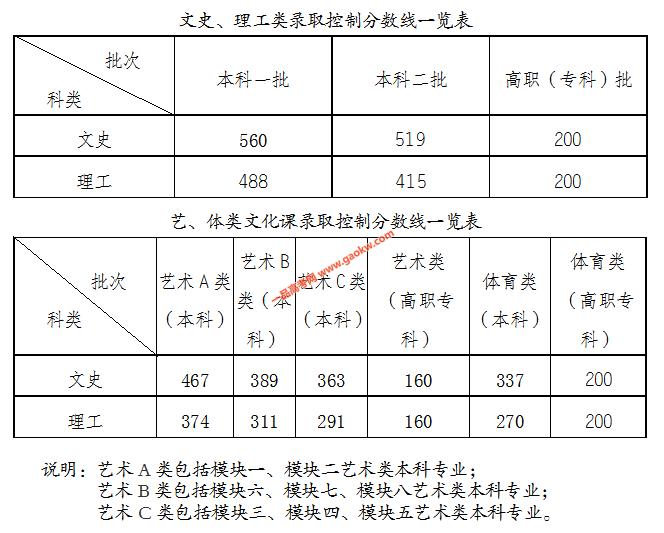 2021年安徽高考录取分数线公布