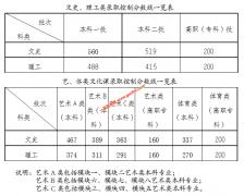 安徽省2021年普通高校招生各批次控制分数线