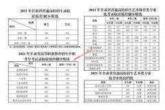 2021年甘肃省高考录取分数线公布