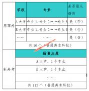 辽宁省2021年普通高校招生志愿填报及招生录取问答