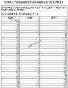 2021年辽宁省高考成绩排名一分段统计表(理科/文科)