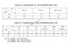 安徽2021专科批次线公布( 文史200 理工200)