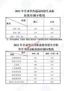 甘肃省2021一本批次线公布(文史502 理工440)