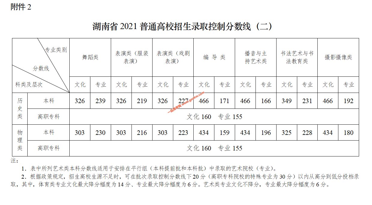 湖南省2021普通高校招生录取控制分数线2