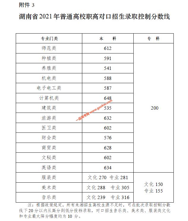 湖南省2021普通高校招生录取控制分数线3