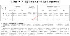 江苏省2021年普通高校招生第一阶段省录取控制分数线