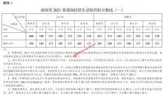 湖南2021高考本科批次线公布( 历史类466 物理类434 )