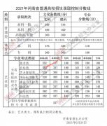 河南2021年本科一批批次线(文科558 理科518)