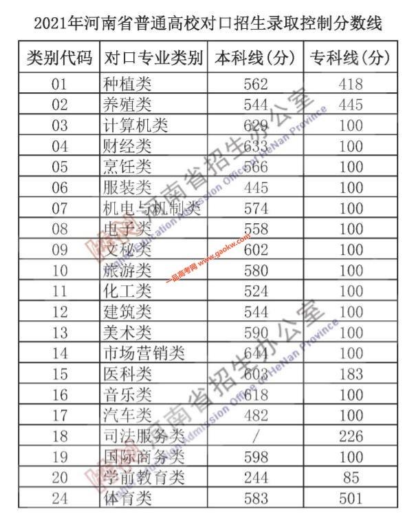 2021年河南高考录取分数线公布2