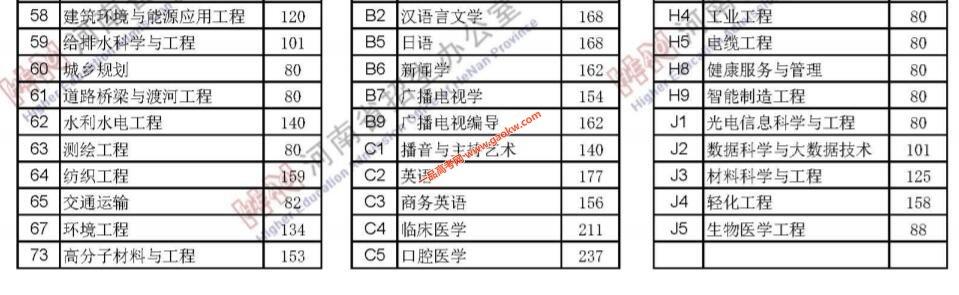 2021年河南高考录取分数线公布4