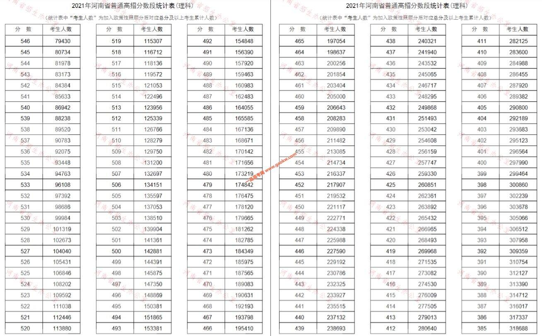 河南省2021高考理科成绩一分段统计表2