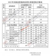 <b>2021年河南高考录取分数线公布</b>