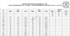 中国劳动关系学院2020年专科分省录取分数线