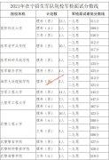 宁夏2021年在宁招生军队院校军检面试分数线的通知
