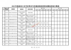 海南2021年公安司法等本专科提前批院校面试最低控制分数线