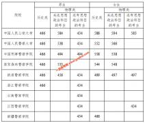 2021年公安普通高等院校在湖南招收公安专业学生面试分数线