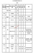 天津2021年院校招生章程与计划备注要留意(填报志愿小贴士三)