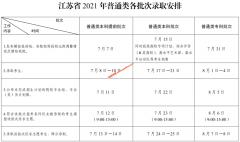 江苏2021年普通高校招生各批次录取时间安排表