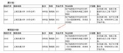 2021年普通高校招生计划本补充说明(四)