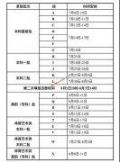 甘肃2021普通高校招生录取工作安排