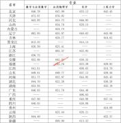 北京理工大学2021年强基计划录取标准(录取分数线)