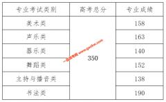 2021年海南省本科批最低控制分数线(艺术类)