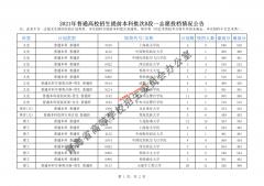 2021年青海普通高校招生志愿投档情况公告(本科提前批次B段)