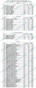 2021年安徽普通高校招生本科院校投档分及名次(提前批次)
