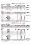 贵州2021年提前批本科院校录取时间(7月11日)